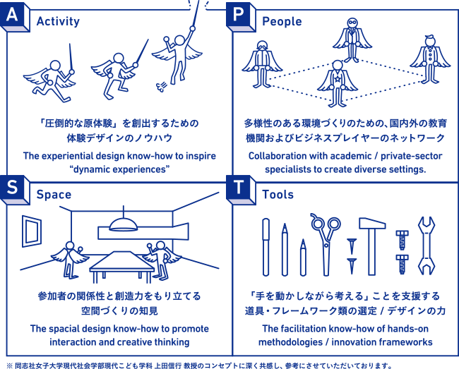 pct_design